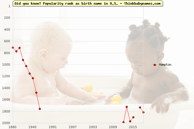 Top 2000 baby names ranking of Hampton in U.S.