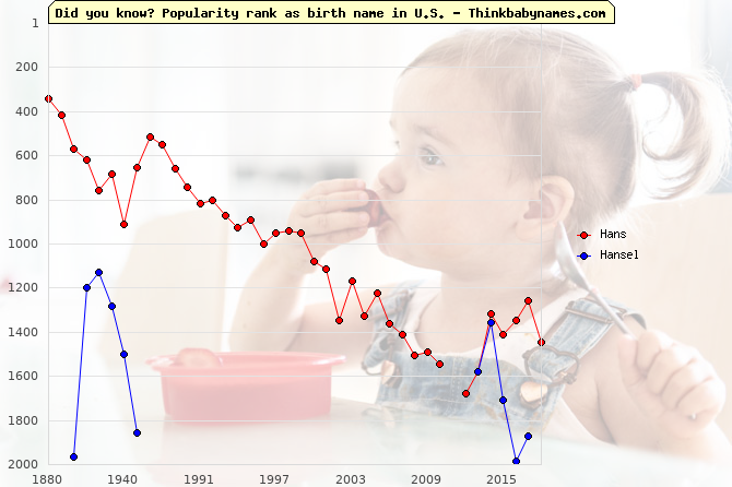 Top 2000 baby names ranking of Hans, Hansel in U.S.