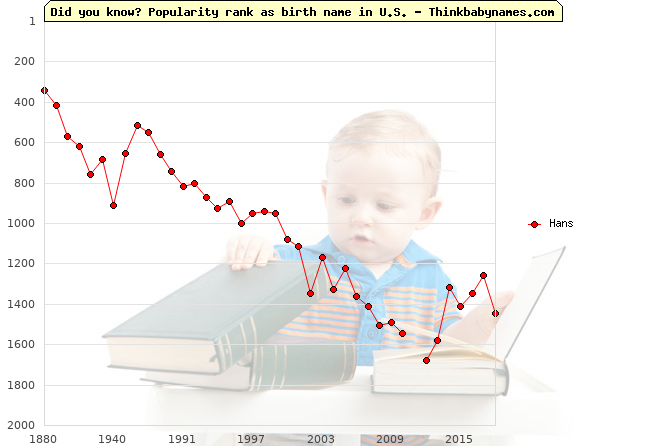 Top 2000 baby names ranking of Hans name in U.S.