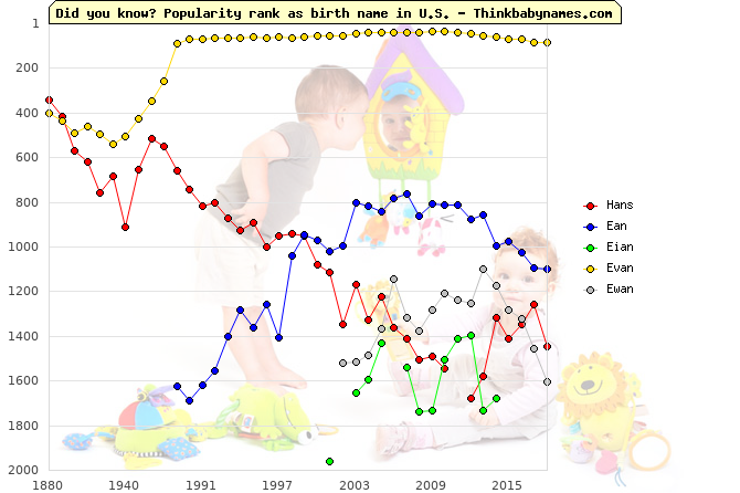 Top 2000 baby names ranking of Hans, Ean, Eian, Evan, Ewan in U.S.