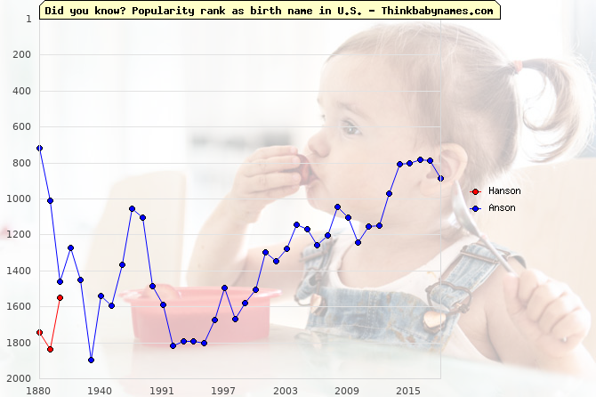 Top 2000 baby names ranking of Hanson, Anson in U.S.