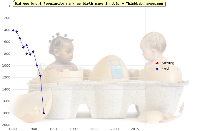 Top 2000 baby names ranking of Harding, Hardy in U.S.