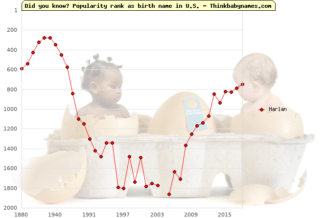 Top 2000 baby names ranking of Harlan name in U.S.