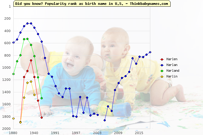 Top 2000 baby names ranking of Harlen, Harlan, Harland, Harlin in U.S.