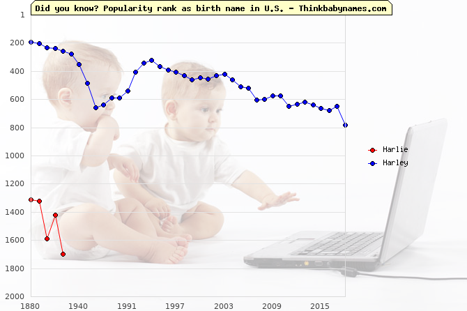 Top 2000 baby names ranking of Harlie, Harley in U.S.