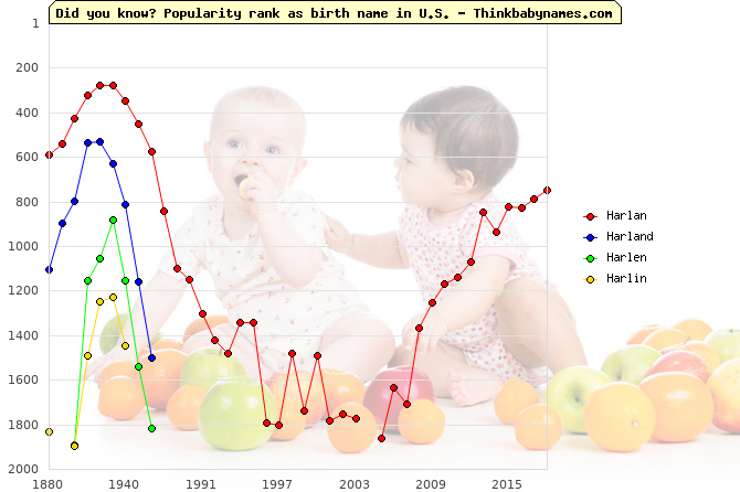 Top 2000 baby names ranking of Harlan, Harland, Harlen, Harlin in U.S.