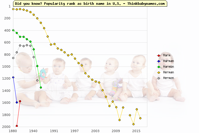 Top 2000 baby names ranking of Harm, Harman, Harmon, Herman, Hermon in U.S.