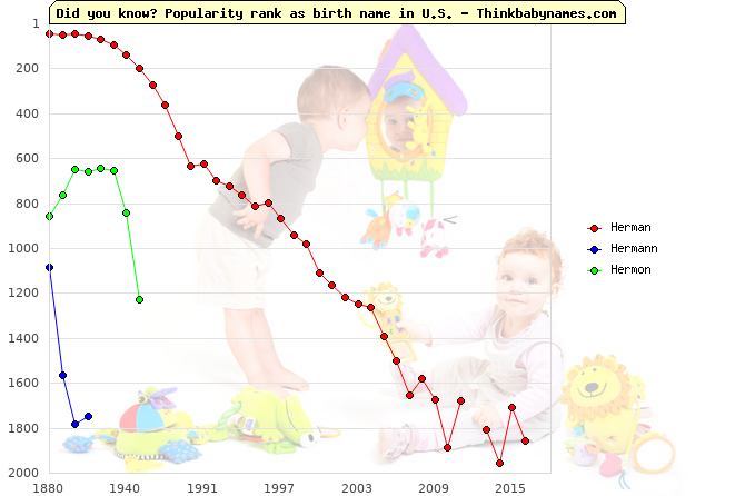Top 2000 baby names ranking of Herman, Hermann, Hermon in U.S.