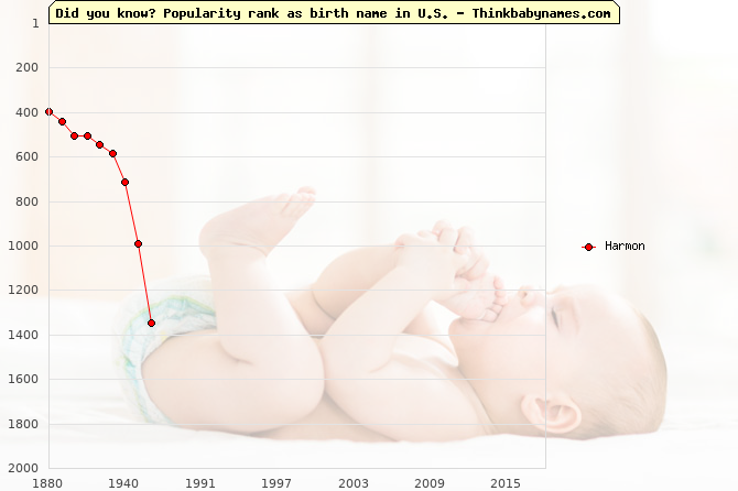 Top 2000 baby names ranking of Harmon name in U.S.
