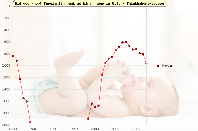 Top 2000 baby names ranking of Harper in U.S.