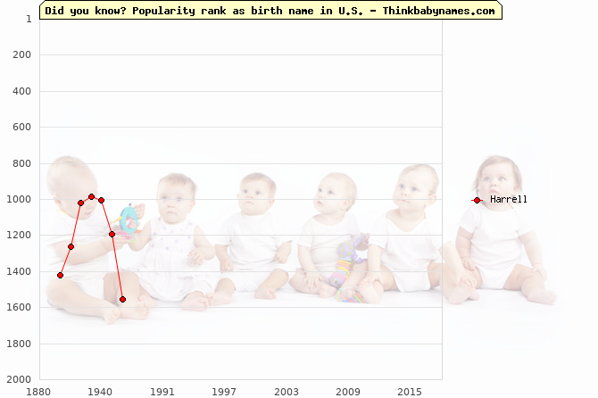 Top 2000 baby names ranking of Harrell name in U.S.