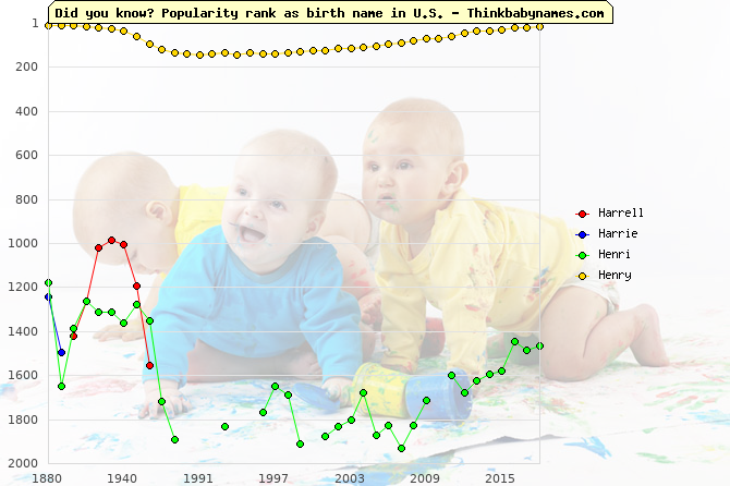 Top 2000 baby names ranking of Harrell, Harrie, Henri, Henry in U.S.
