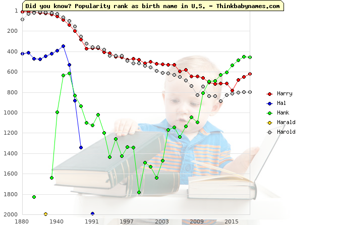 Top 2000 baby names ranking of Harry, Hal, Hank, Harald, Harold in U.S.