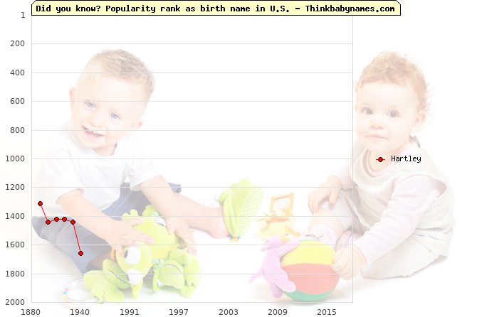 Top 2000 baby names ranking of Hartley in U.S.