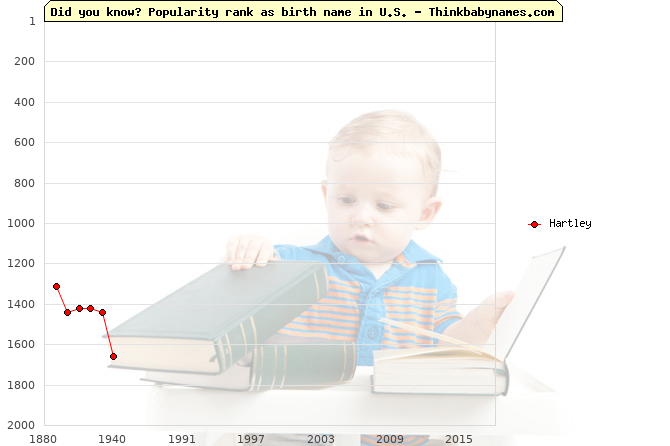 Top 2000 baby names ranking of Hartley name in U.S.