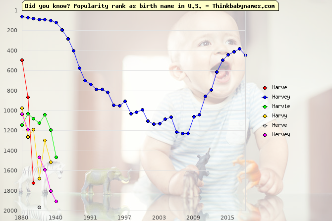 Top 2000 baby names ranking of Harve, Harvey, Harvie, Harvy, Herve, Hervey in U.S.