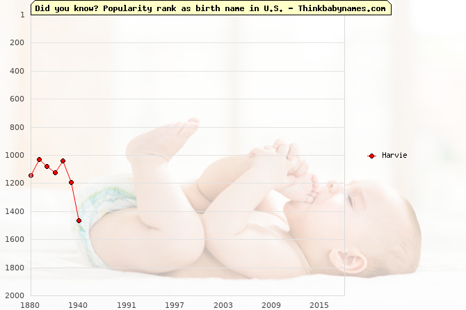 Top 2000 baby names ranking of Harvie name in U.S.