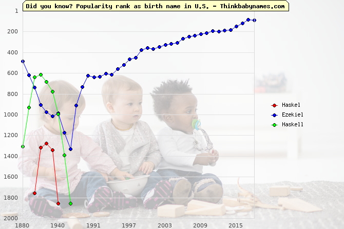 Top 2000 baby names ranking of Haskel, Ezekiel, Haskell in U.S.