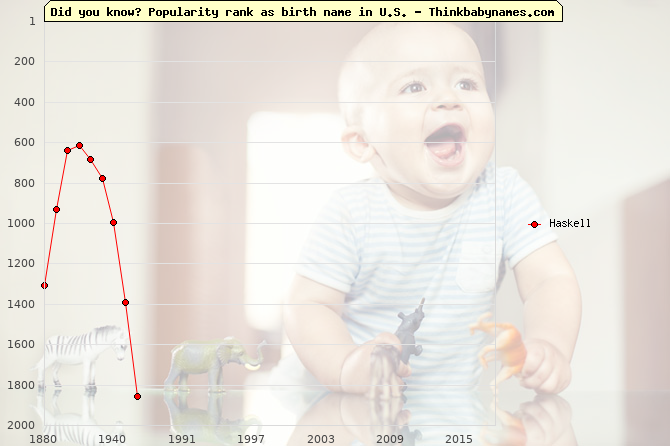 Top 2000 baby names ranking of Haskell name in U.S.