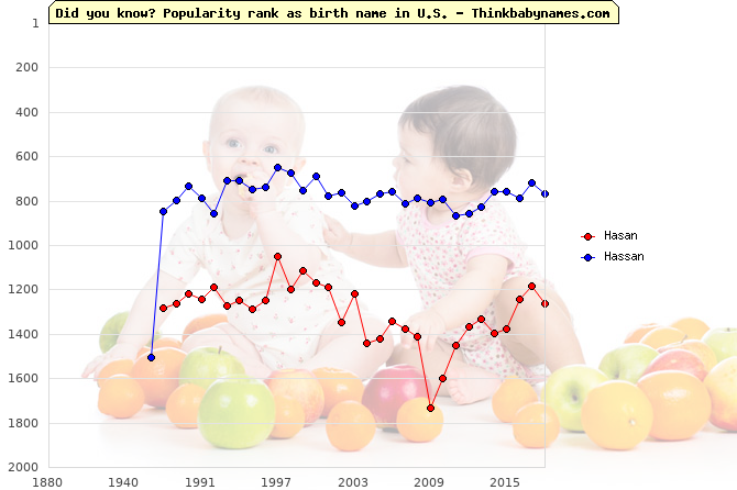 Top 2000 baby names ranking of Hasan, Hassan in U.S.
