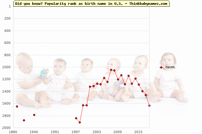 Top 2000 baby names ranking of Haven name in U.S.