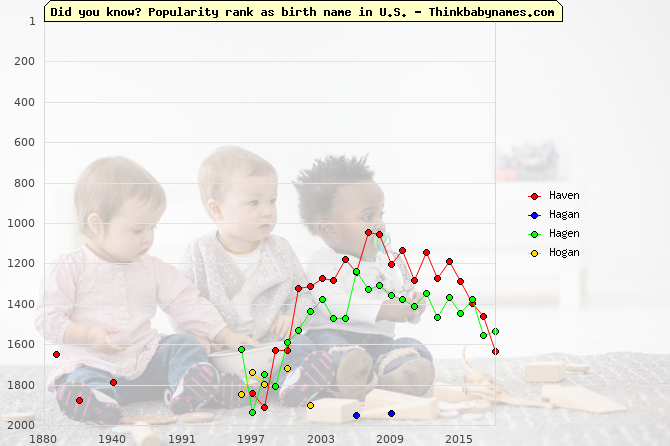 Top 2000 baby names ranking of Haven, Hagan, Hagen, Hogan in U.S.