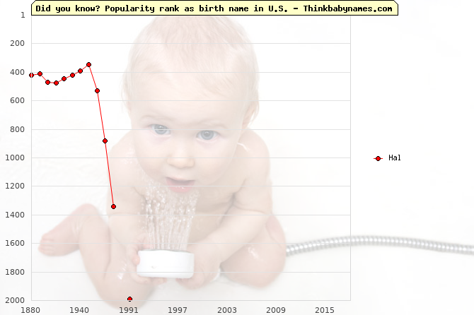 Top 2000 baby names ranking of Hal in U.S.