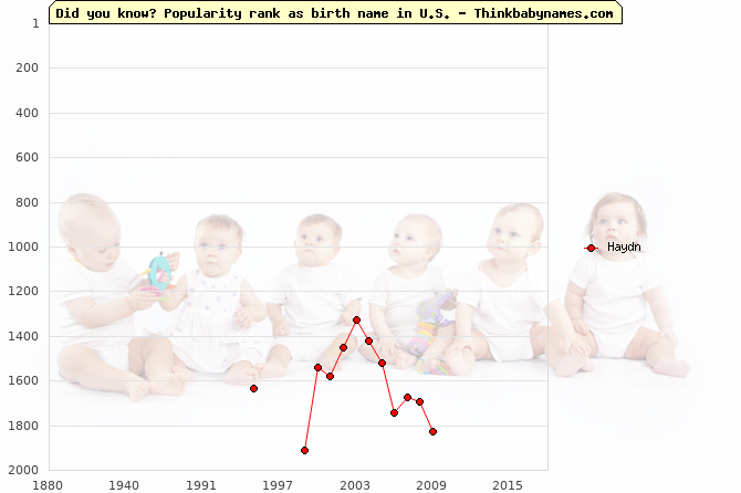 Top 2000 baby names ranking of Haydn name in U.S.