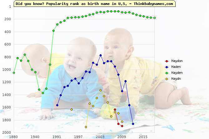 Top 2000 baby names ranking of Haydon, Haden, Hayden, Haydn in U.S.