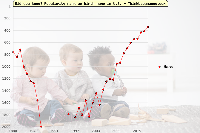 Top 2000 baby names ranking of Hayes name in U.S.