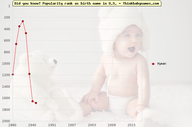 Top 2000 baby names ranking of Hyman in U.S.