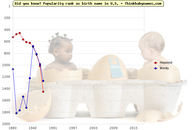 Top 2000 baby names ranking of Haywood, Woody in U.S.