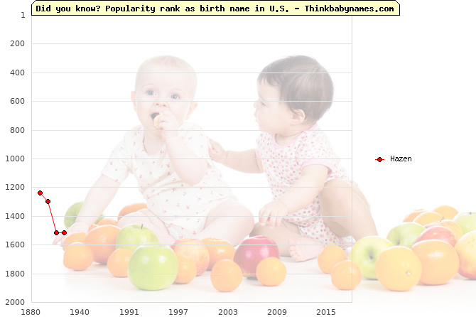 Top 2000 baby names ranking of Hazen in U.S.