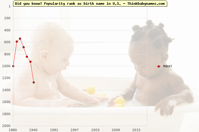 Top 1000 baby names ranking of Hazel in U.S.