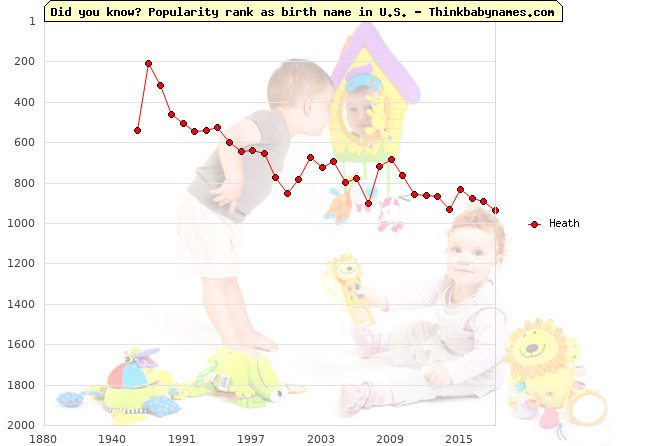 Top 2000 baby names ranking of Heath name in U.S.