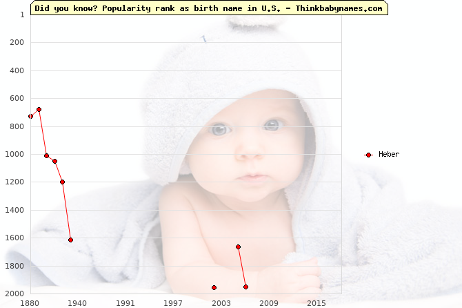 Top 2000 baby names ranking of Heber name in U.S.