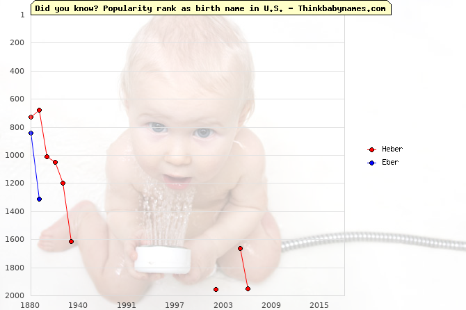 Top 2000 baby names ranking of Heber, Eber in U.S.