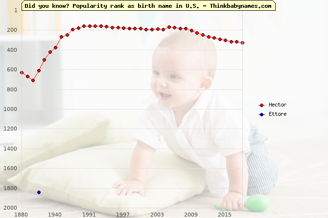 Top 2000 baby names ranking of Hector, Ettore in U.S.