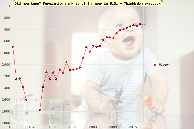 Top 2000 baby names ranking of Gideon in U.S.