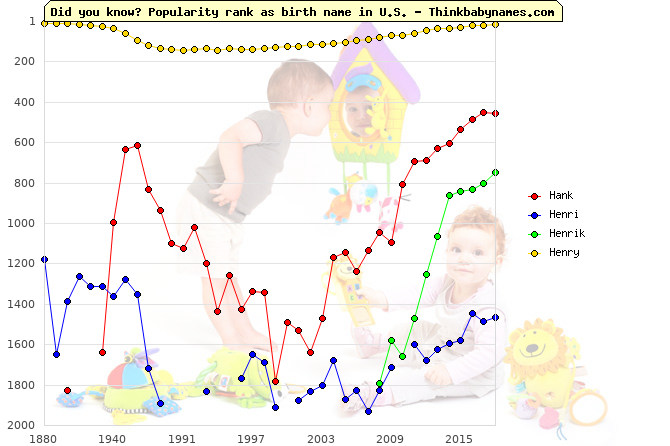 Top 2000 baby names ranking of Hank, Henri, Henrik, Henry in U.S.
