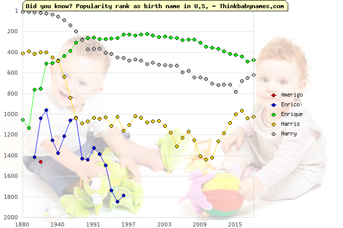 Top 2000 baby names ranking of Amerigo, Enrico, Enrique, Harris, Harry in U.S.