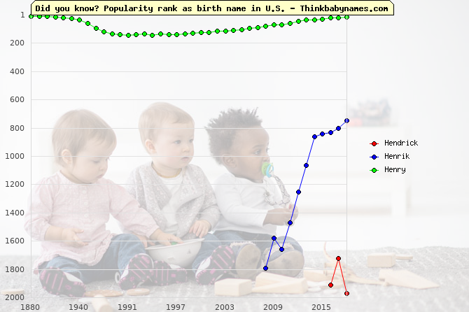 Top 2000 baby names ranking of Hendrick, Henrik, Henry in U.S.