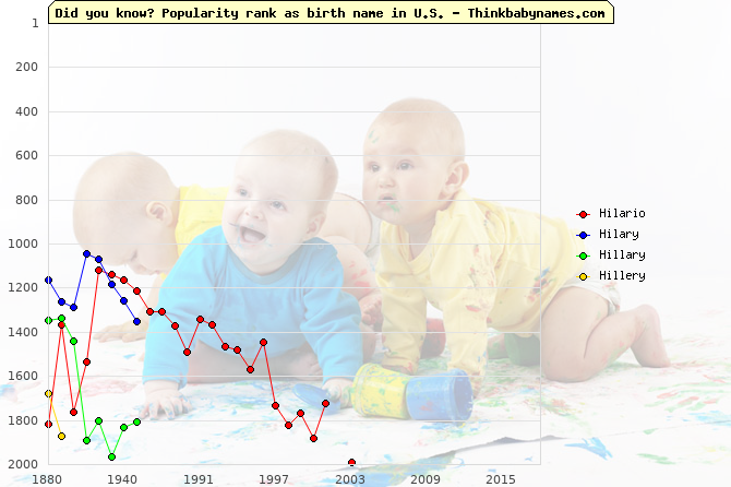 Top 2000 baby names ranking of Hilario, Hilary, Hillary, Hillery in U.S.