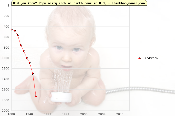 Top 2000 baby names ranking of Henderson in U.S.