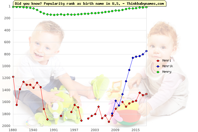 Top 2000 baby names ranking of Henri, Henrik, Henry in U.S.