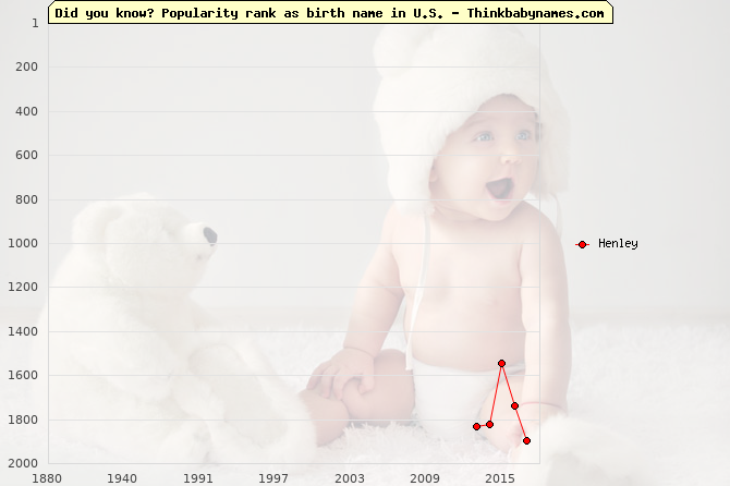 Top 2000 baby names ranking of Henley in U.S.