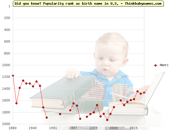 Top 2000 baby names ranking of Henri name in U.S.