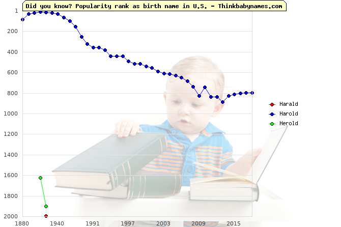 Top 2000 baby names ranking of Harald, Harold, Herold in U.S.