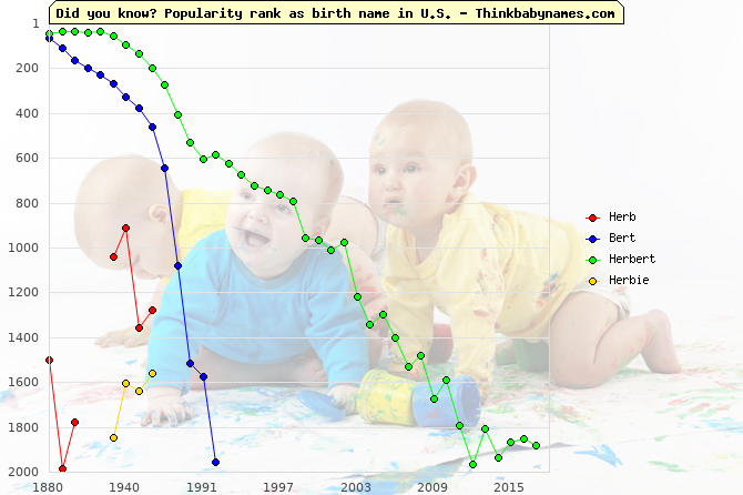 Top 2000 baby names ranking of Herb, Bert, Herbert, Herbie in U.S.