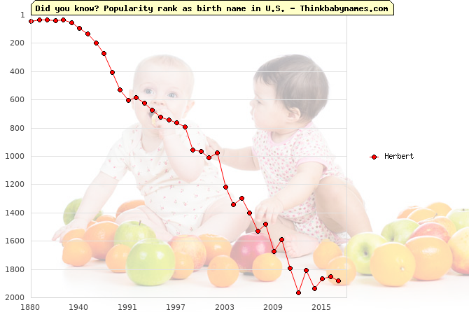 Top 2000 baby names ranking of Herbert name in U.S.